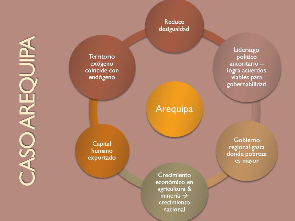 CASO AREQUIPA Arequipa Reduce desigualdad