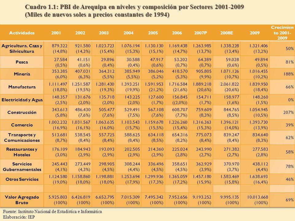 Cuadro 1.1: PBI de Arequipa en niveles y composición por Sectores 2001-2009 (Miles de nuevos soles a precios constantes de 1994)