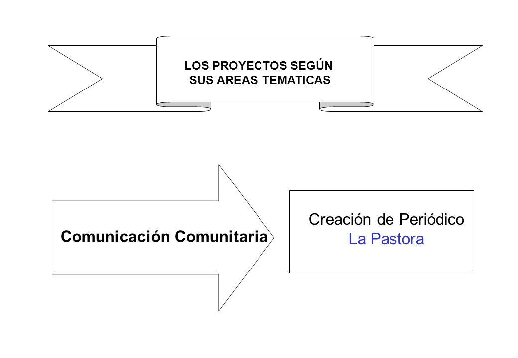Comunicación Comunitaria