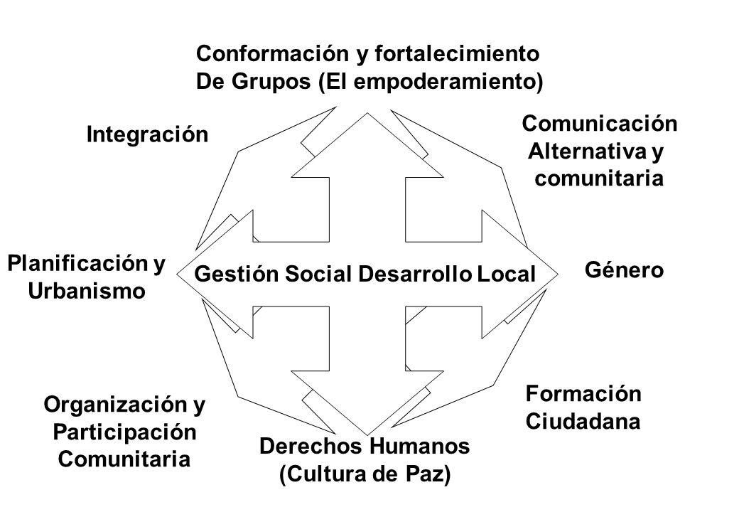Conformación y fortalecimiento De Grupos (El empoderamiento)