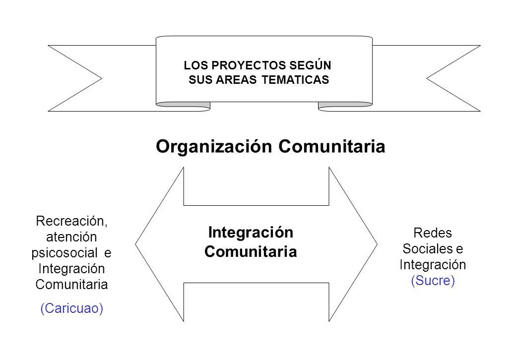 Recreación, atención psicosocial e Integración Comunitaria
