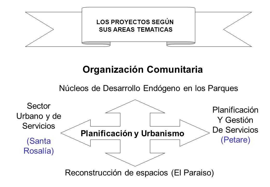 Sector Urbano y de Servicios