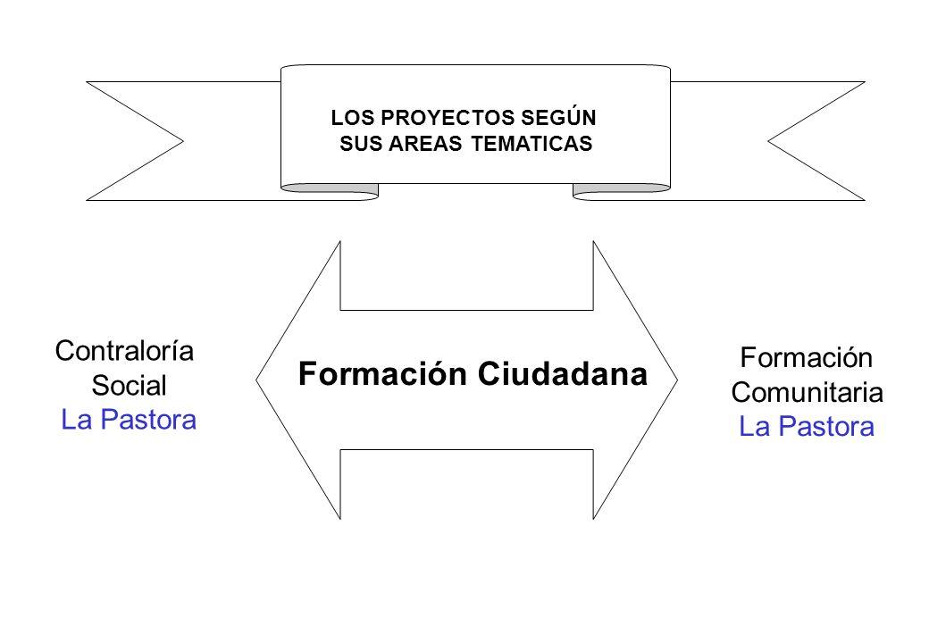 Formación Ciudadana Contraloría Formación Social Comunitaria