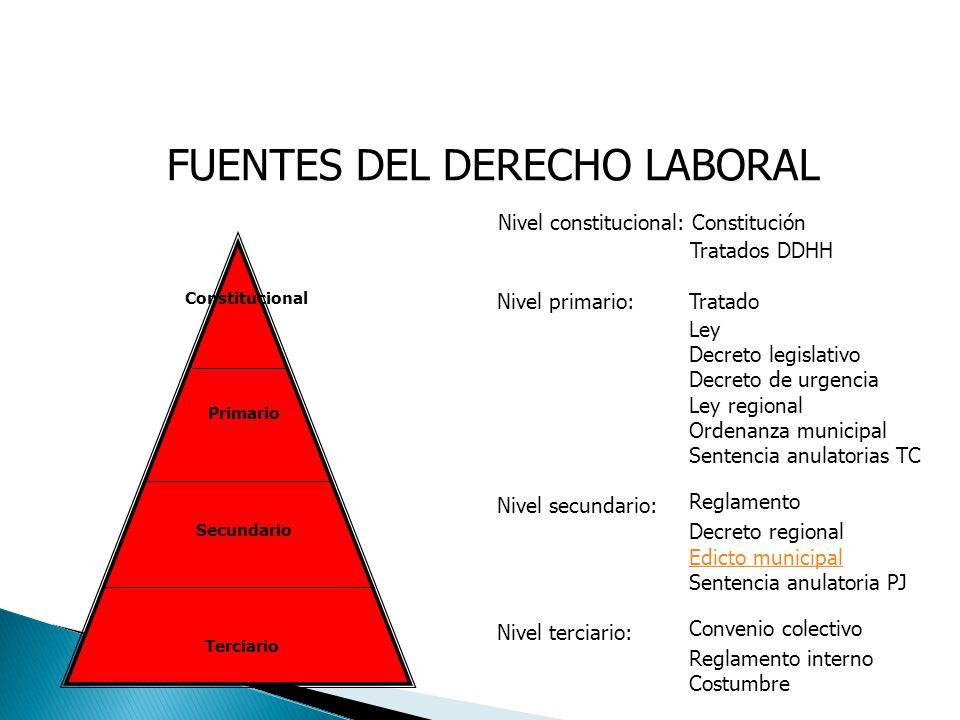 FUENTES DEL DERECHO LABORAL Nivel constitucional: Constitución