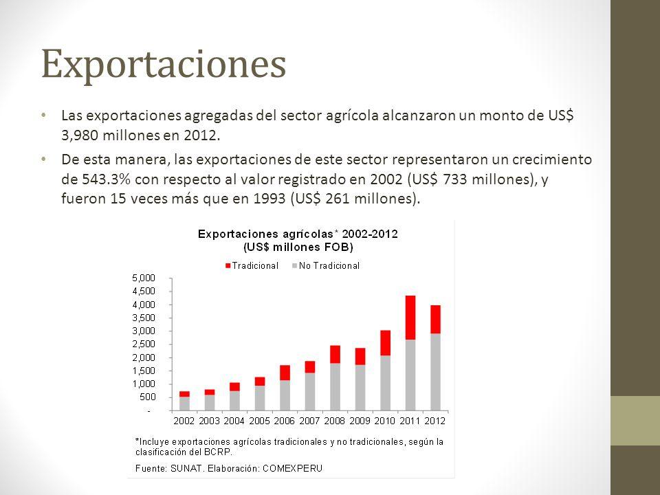 Exportaciones Las exportaciones agregadas del sector agrícola alcanzaron un monto de US$ 3,980 millones en 2012.