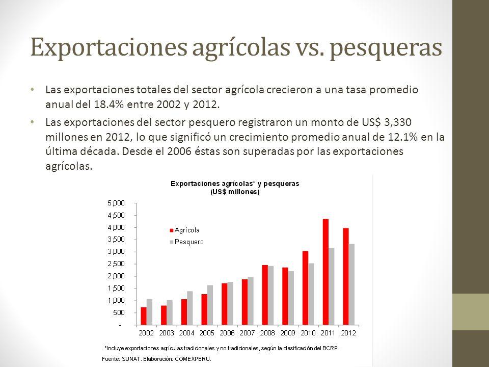 Exportaciones agrícolas vs. pesqueras