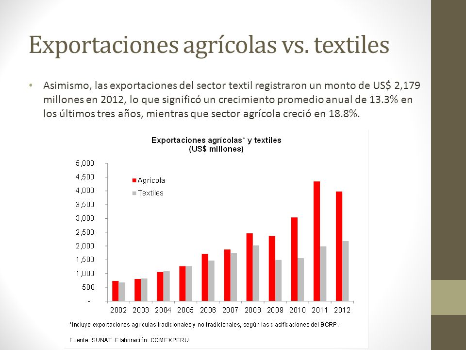 Exportaciones agrícolas vs. textiles