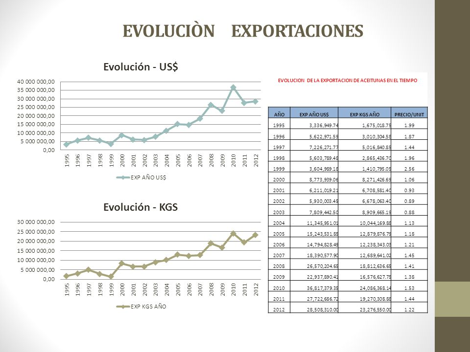 EVOLUCIÒN EXPORTACIONES