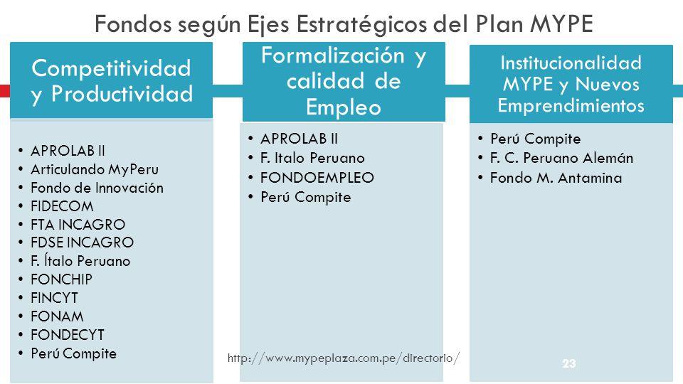 Fondos según Ejes Estratégicos del Plan MYPE