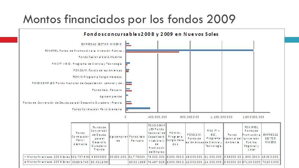 Montos financiados por los fondos 2009