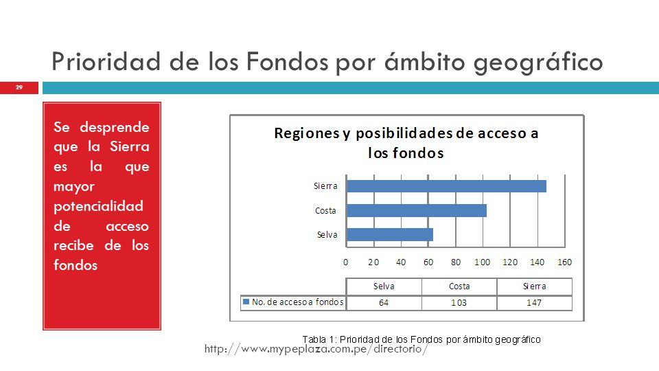 Prioridad de los Fondos por ámbito geográfico