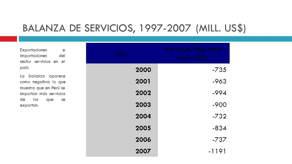 BALANZA DE SERVICIOS, 1997-2007 (MILL. US$)