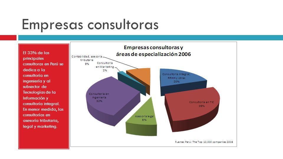 Empresas consultoras