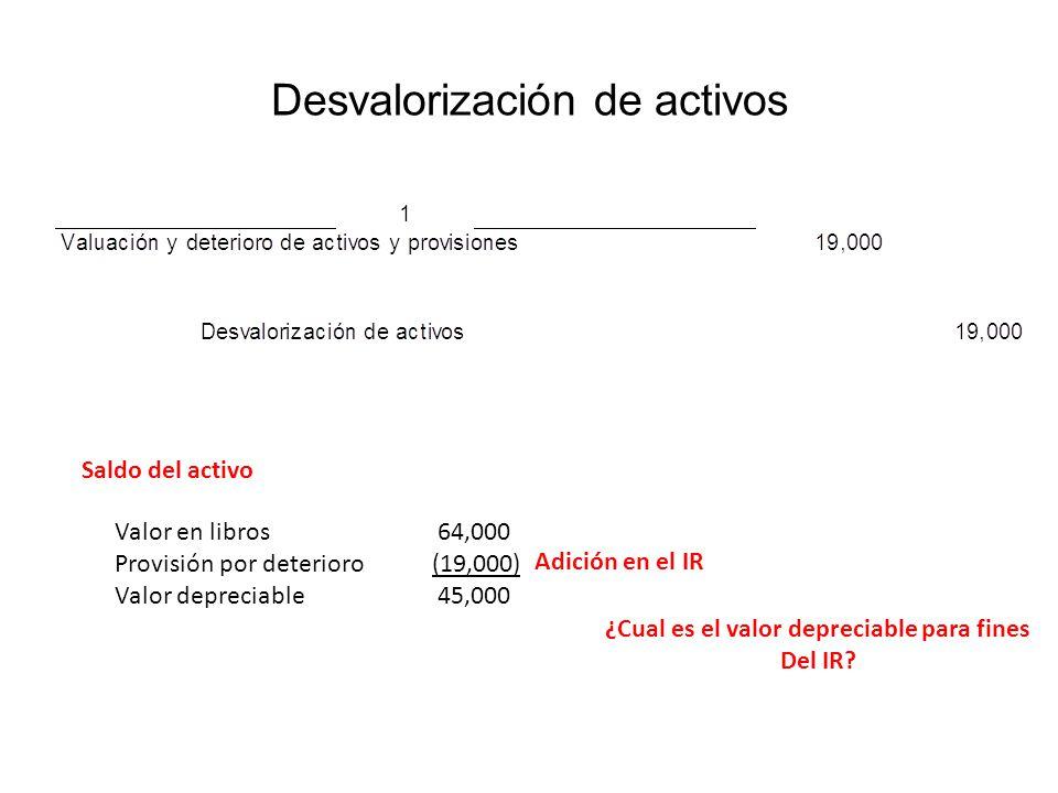 Desvalorización de activos