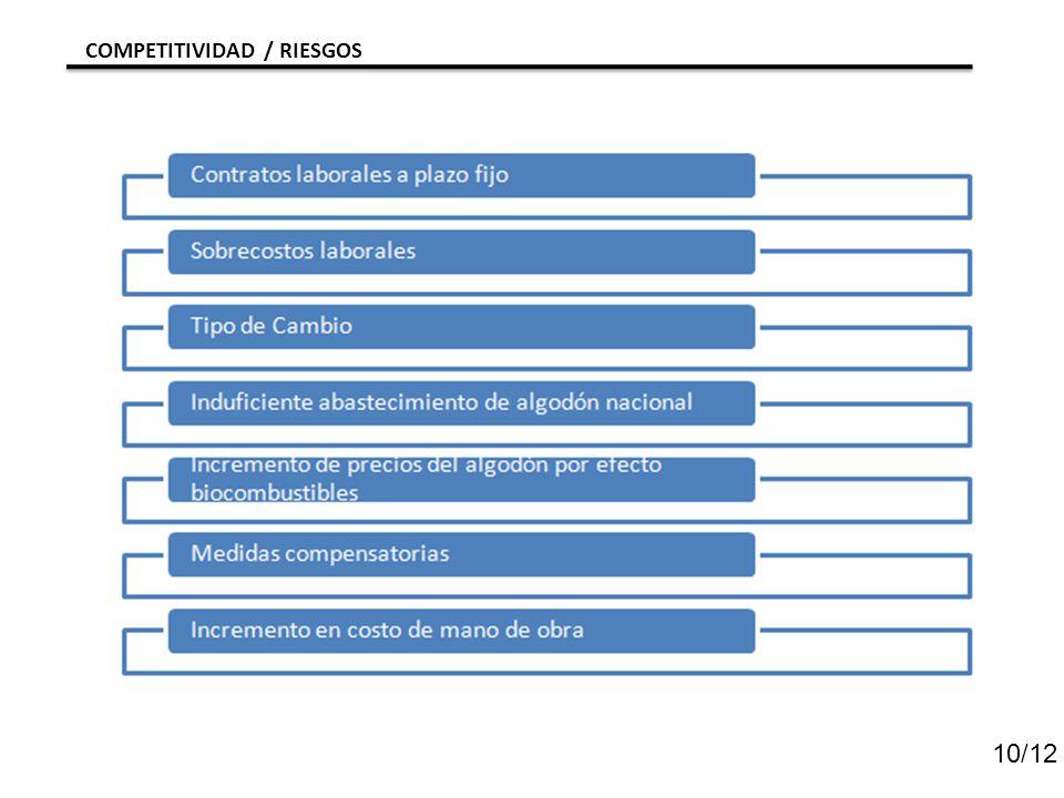 COMPETITIVIDAD / RIESGOS