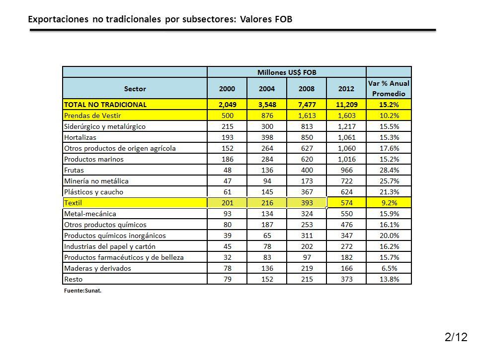 Exportaciones no tradicionales por subsectores: Valores FOB