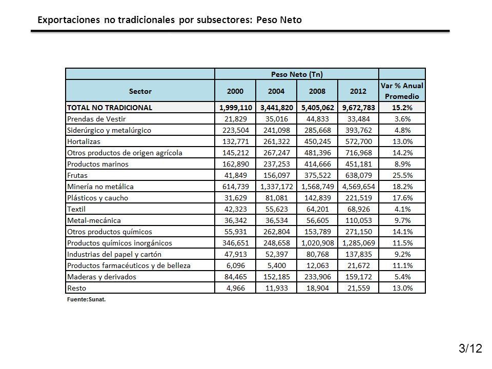 Exportaciones no tradicionales por subsectores: Peso Neto