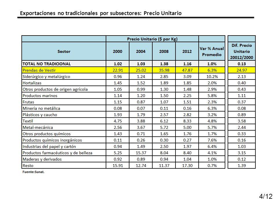 Exportaciones no tradicionales por subsectores: Precio Unitario