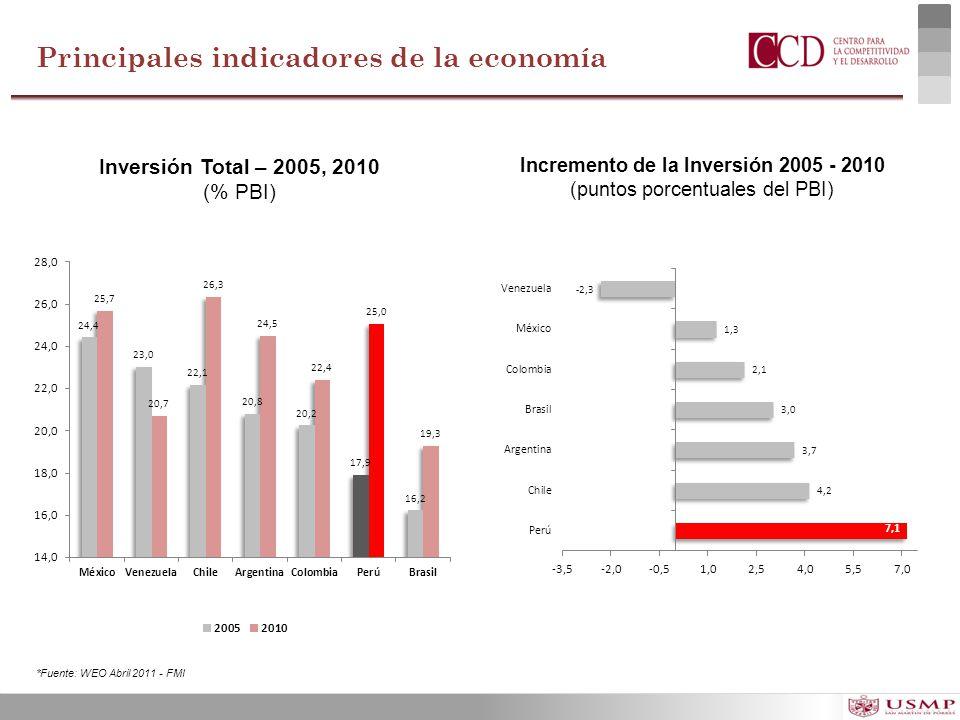 Incremento de la Inversión 2005 - 2010