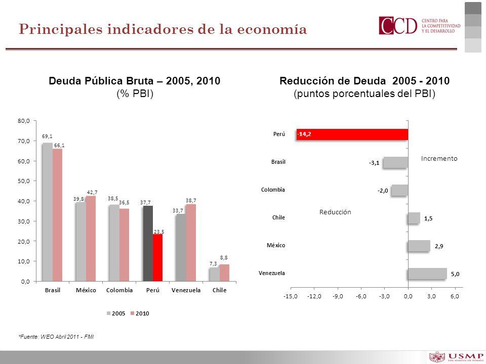 (puntos porcentuales del PBI)
