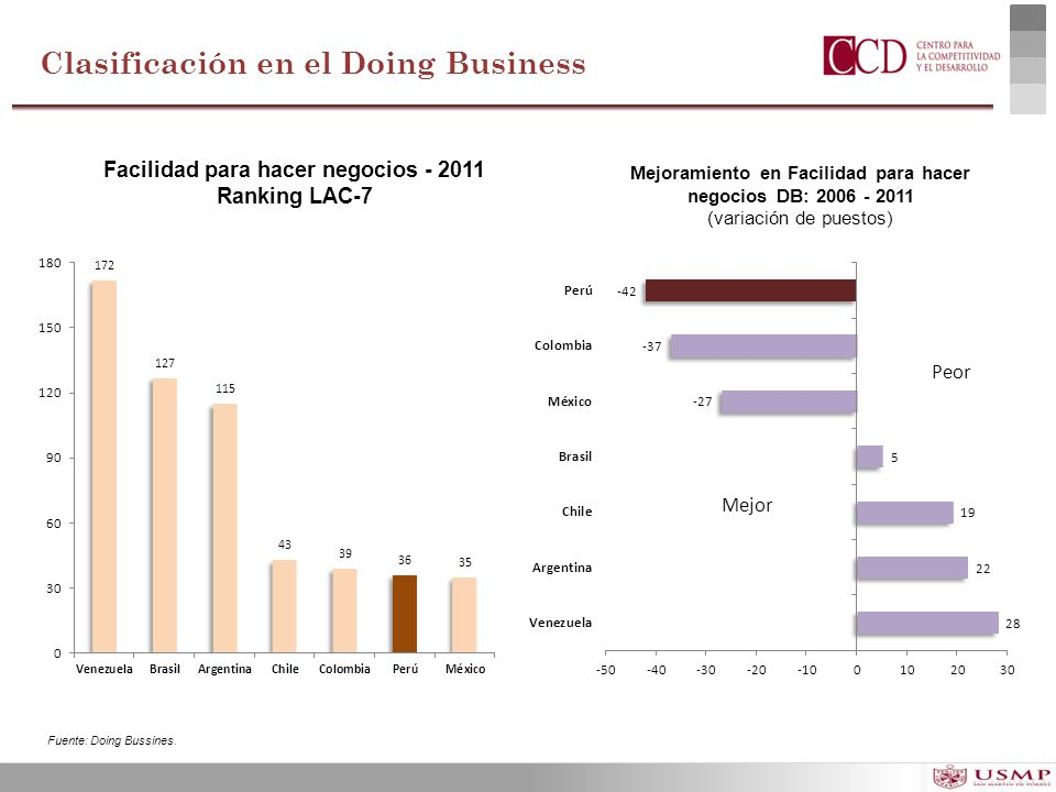 Clasificación en el Doing Business