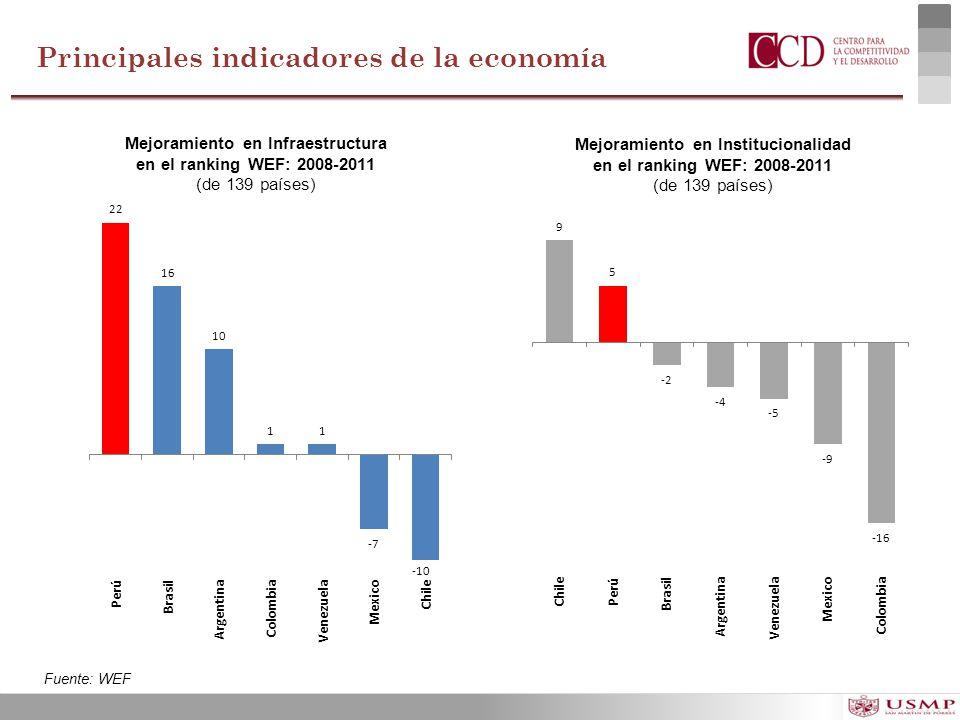 Principales indicadores de la economía