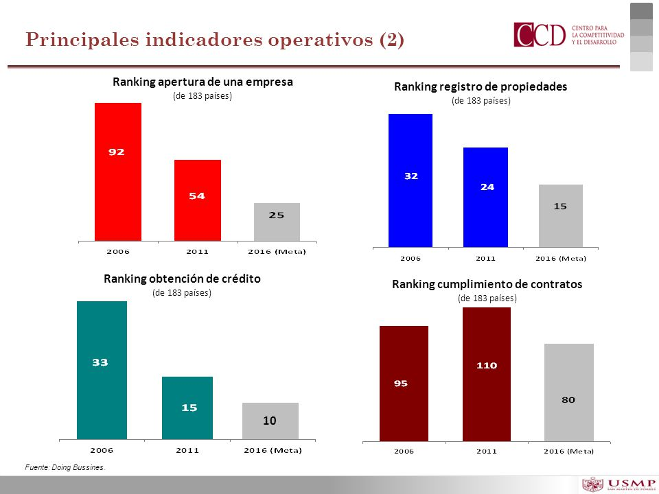 Principales indicadores operativos (2)