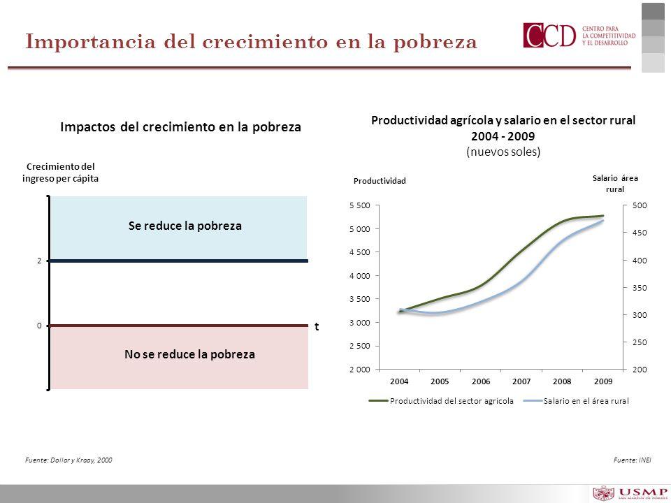Importancia del crecimiento en la pobreza