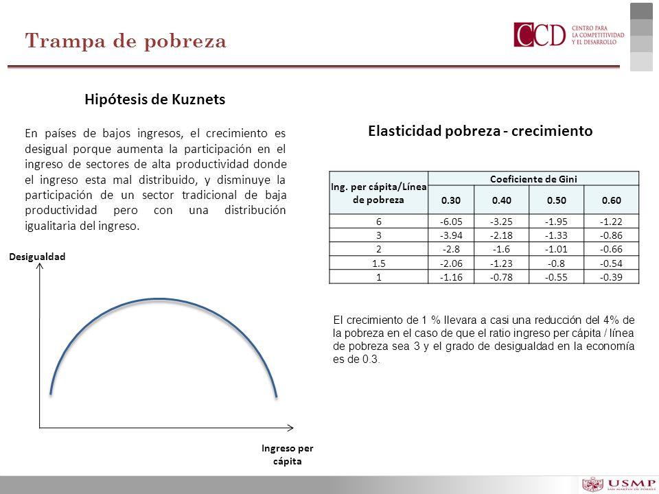 Elasticidad pobreza - crecimiento Ing. per cápita/Línea de pobreza