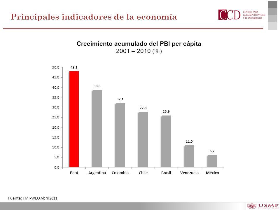 Crecimiento acumulado del PBI per cápita