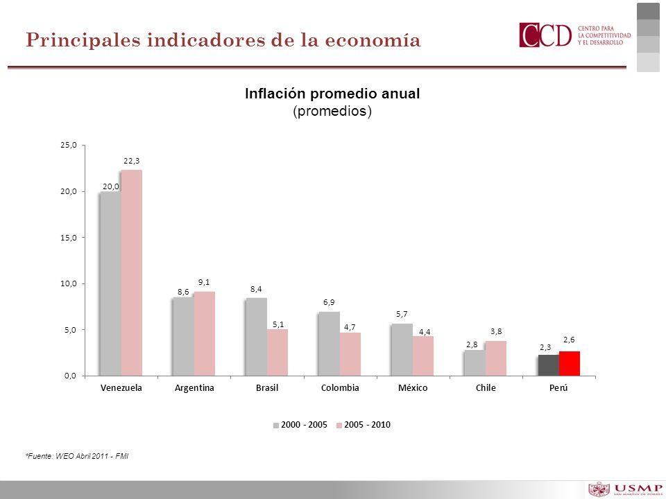 Inflación promedio anual
