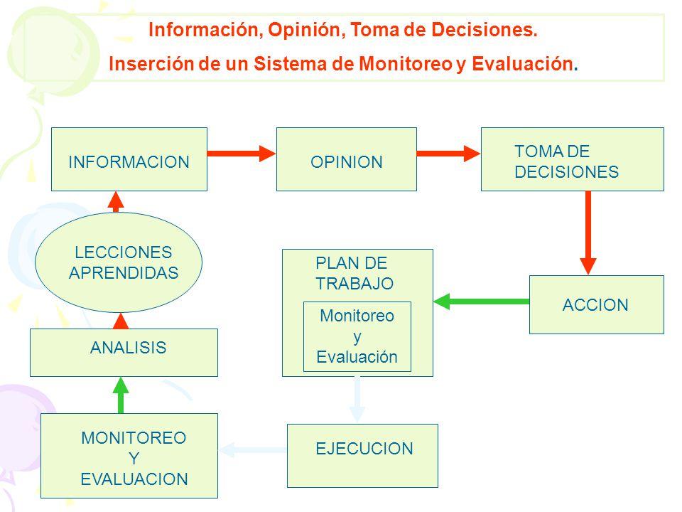 Información, Opinión, Toma de Decisiones.