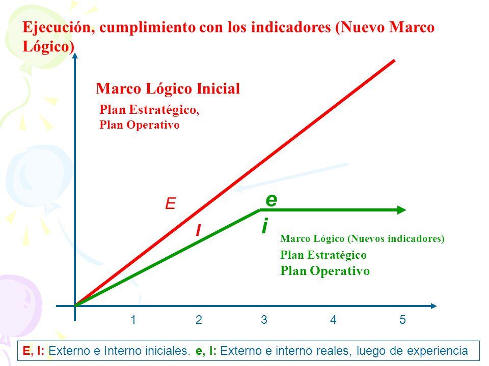 e i Ejecución, cumplimiento con los indicadores (Nuevo Marco Lógico)