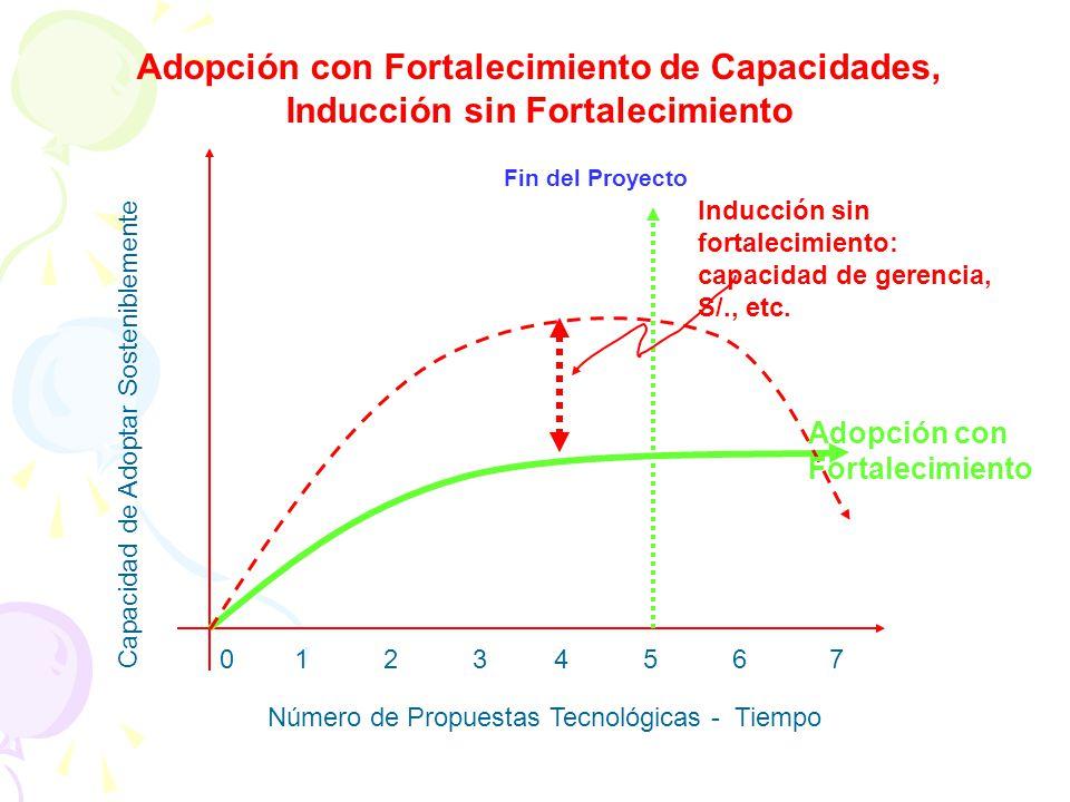 Adopción con Fortalecimiento de Capacidades, Inducción sin Fortalecimiento