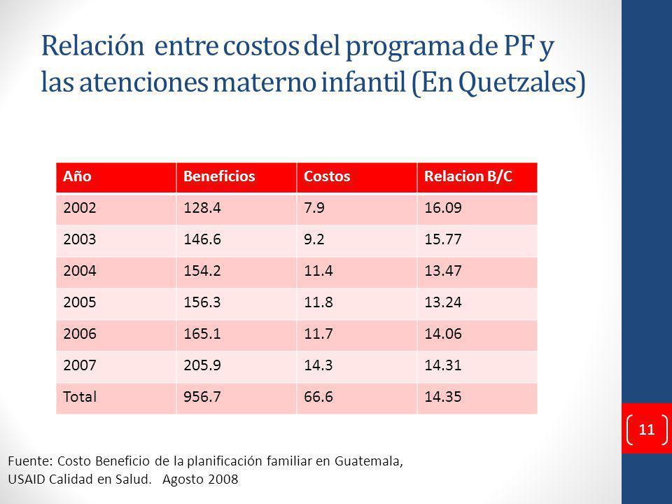 Relación entre costos del programa de PF y las atenciones materno infantil (En Quetzales)