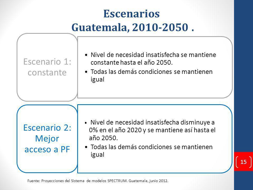 Escenarios Guatemala, 2010-2050 .