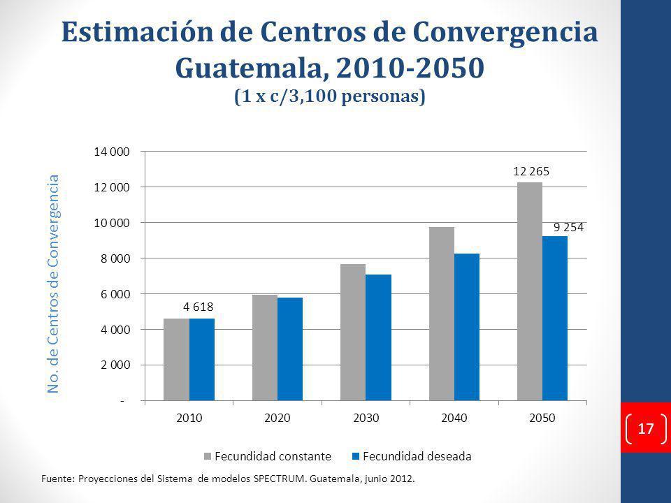 Estimación de Centros de Convergencia