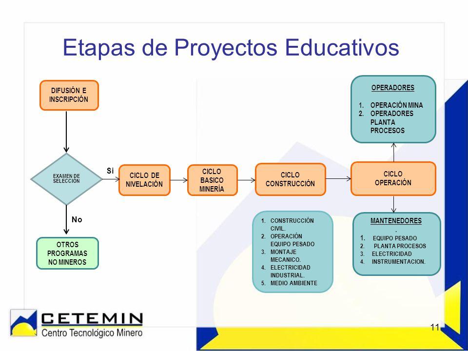 Etapas de Proyectos Educativos