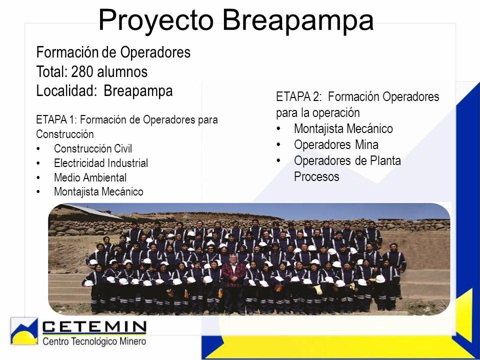 Proyecto Breapampa Formación de Operadores Total: 280 alumnos