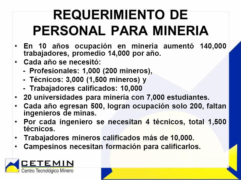 REQUERIMIENTO DE PERSONAL PARA MINERIA