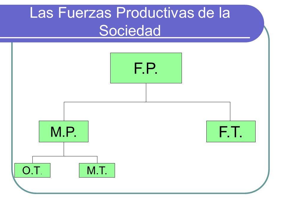 Las Fuerzas Productivas de la Sociedad
