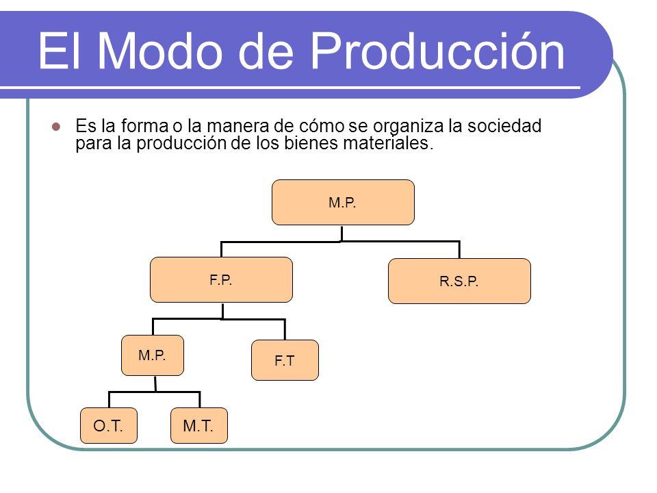 El Modo de ProducciónEs la forma o la manera de cómo se organiza la sociedad para la producción de los bienes materiales.