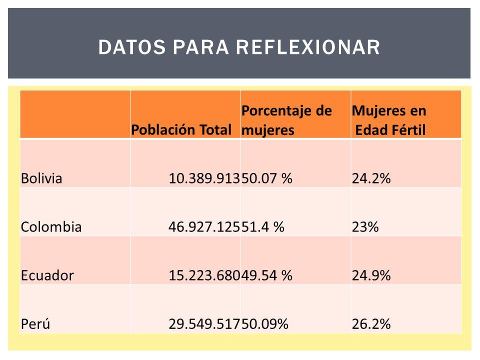 Datos para reflexionar