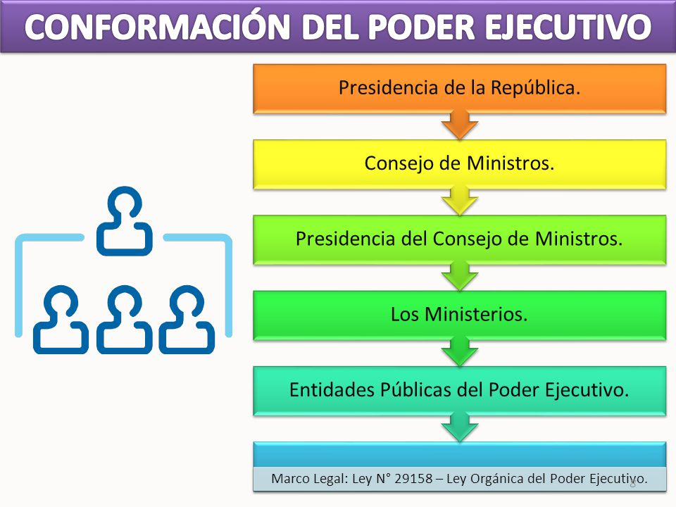 CONFORMACIÓN DEL PODER EJECUTIVO