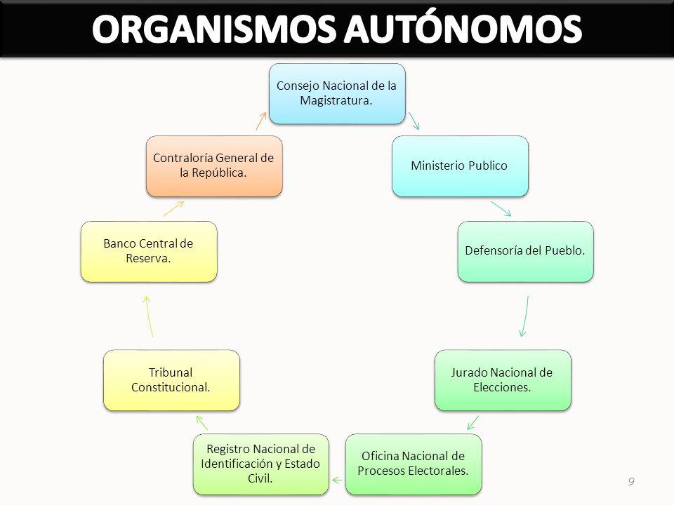 ORGANISMOS AUTÓNOMOS Consejo Nacional de la Magistratura.