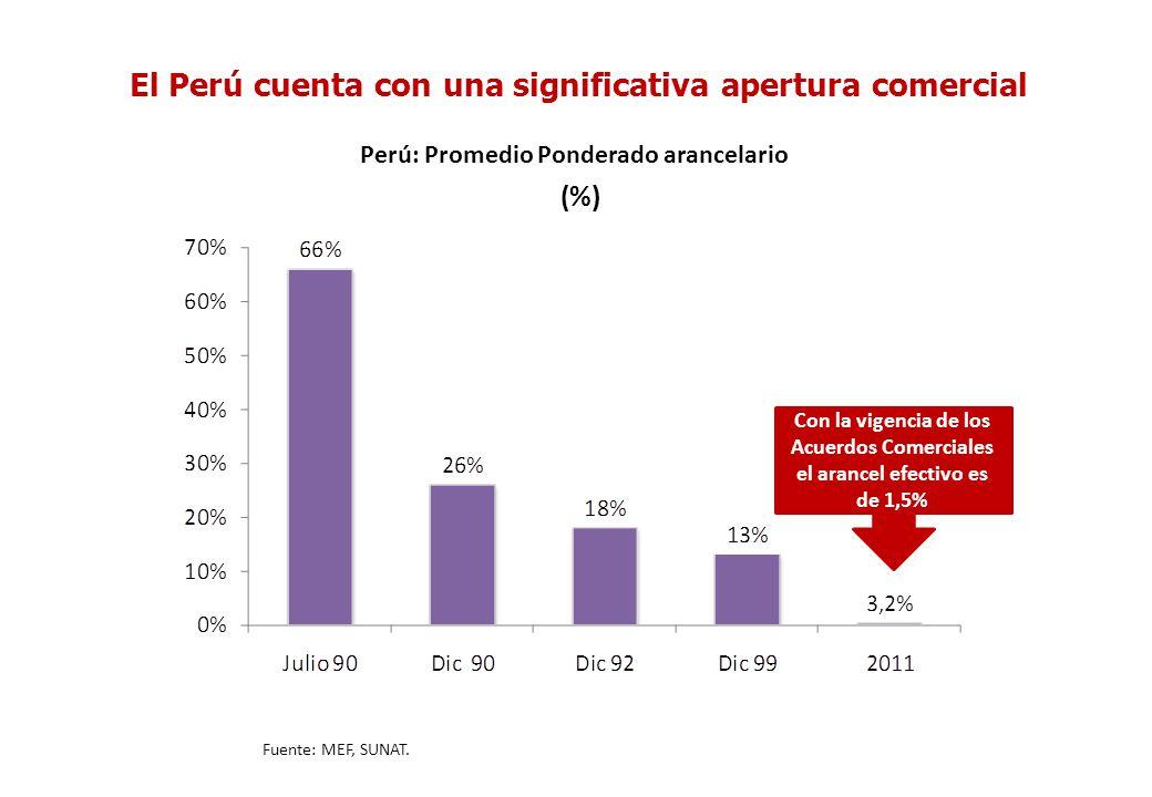 El Perú cuenta con una significativa apertura comercial