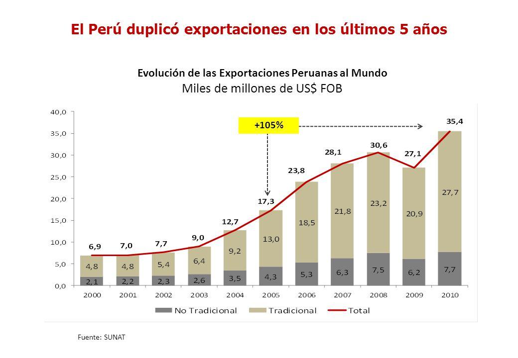 El Perú duplicó exportaciones en los últimos 5 años