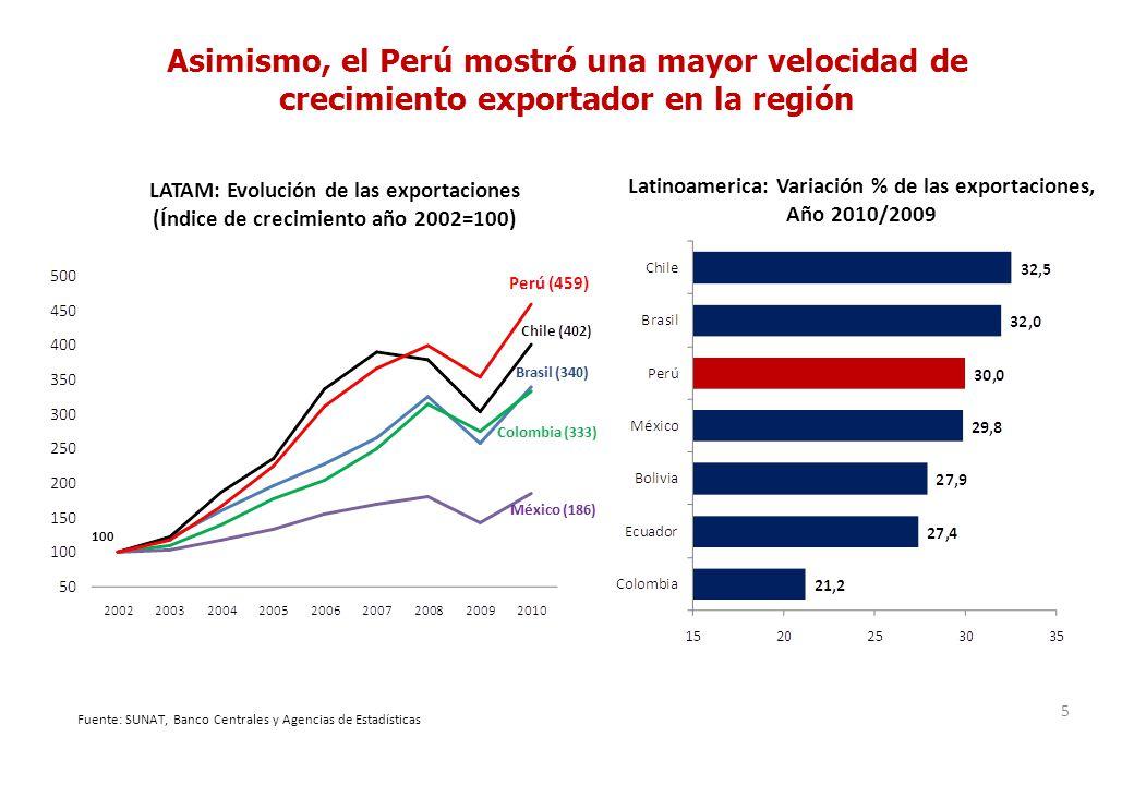 Asimismo, el Perú mostró una mayor velocidad de crecimiento exportador en la región