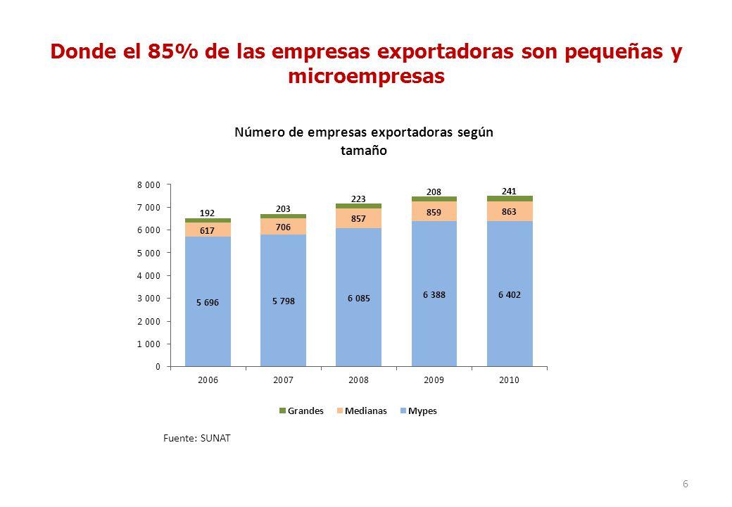 Donde el 85% de las empresas exportadoras son pequeñas y microempresas