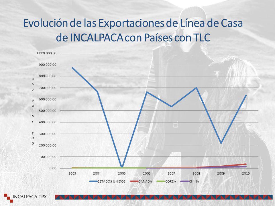 Evolución de las Exportaciones de Línea de Casa de INCALPACA con Países con TLC
